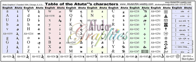 Atuta's characters on the English keyboard